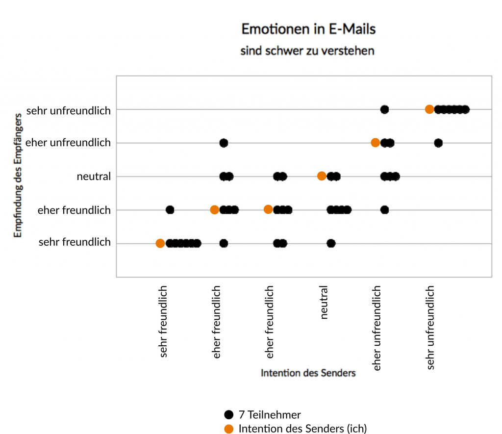 emotionen_emails_auswertung_de