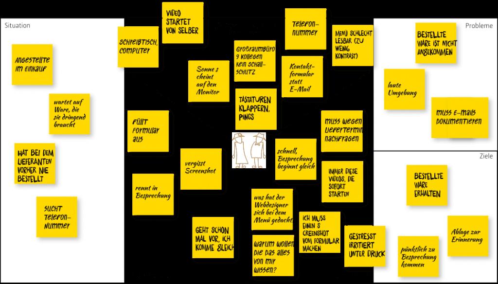 fertige Customer Empathy Map aus dem Beispiel