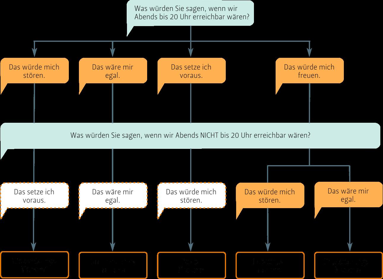 Kano-Modell: Unterscheidung der Merkmale mit zwei Fragen